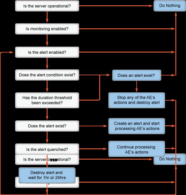 Alert System Flowchart