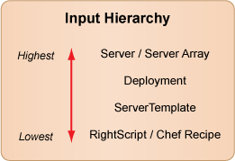 cm-input-hierarchy.png