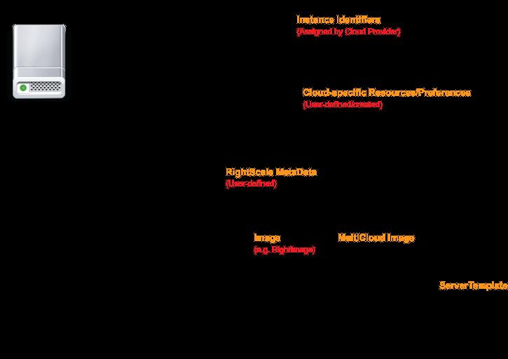 Instances and Servers - Concepts