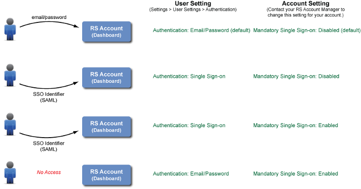 User and Account Management