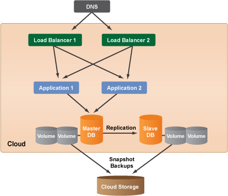 Cloud Computing System Architecture Diagrams