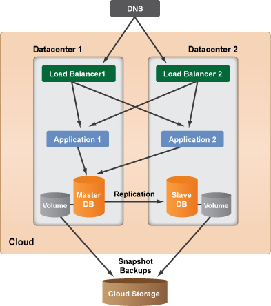 cloud computing system architecture diagramscm system architecture   png