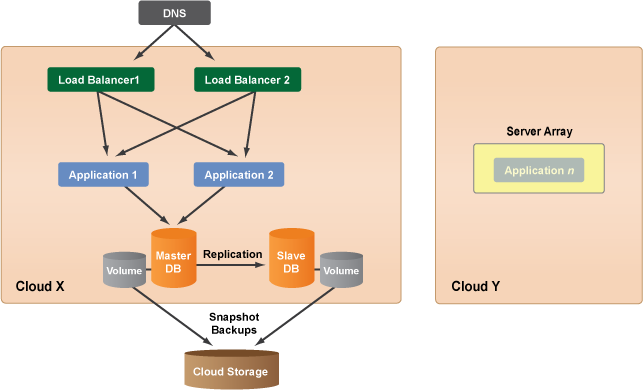 Cloud computing system architecture diagrams cm system architecture 9g ccuart Choice Image