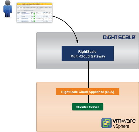 RightScale Cloud Appliance (RCA-V) for vSphere - Administrator Guide