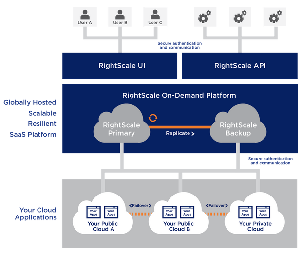 security-rs-platform-overview.png