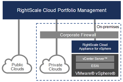 High-level Schematic of RightScale's Support of vmWare vSphere